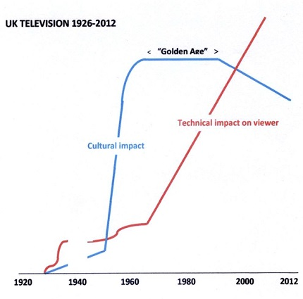 graph of technical impact vs. cultural impact