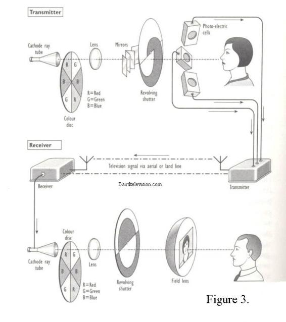a diagram of one of Baird's 3-D colour television systems.