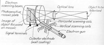 a simple diagram of the Iconoscope