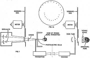 diagram of the stereoscopic apparatus