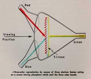 a technical diagram of the 3-gun Telechrome